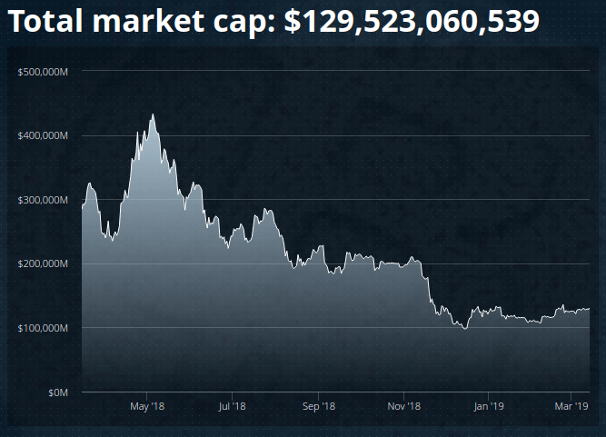 cryptocurrency total market cap